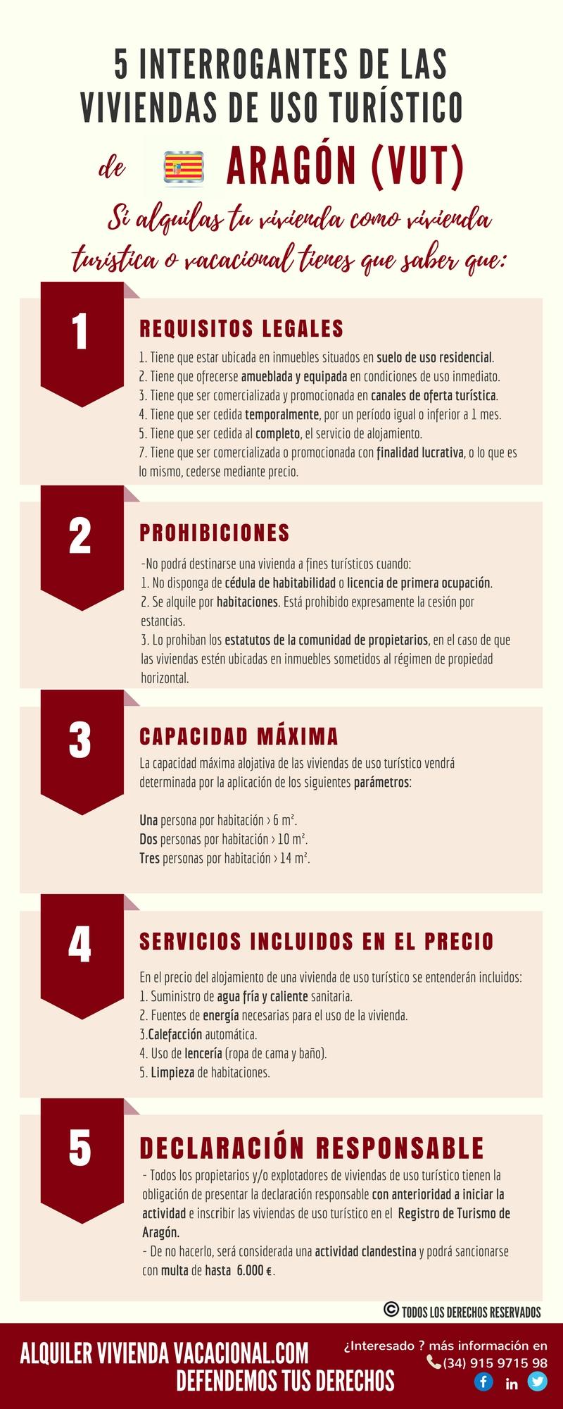 5 Interrogantes de las VUT. Aragón