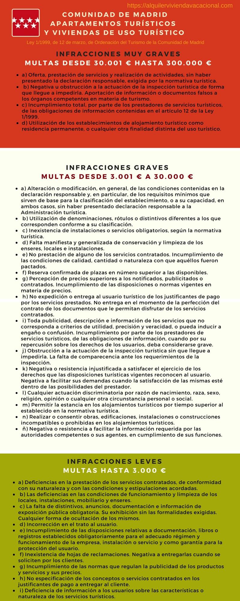 Sanciones e Infracciones de los AT y VUT de la Comunidad de Madrid
