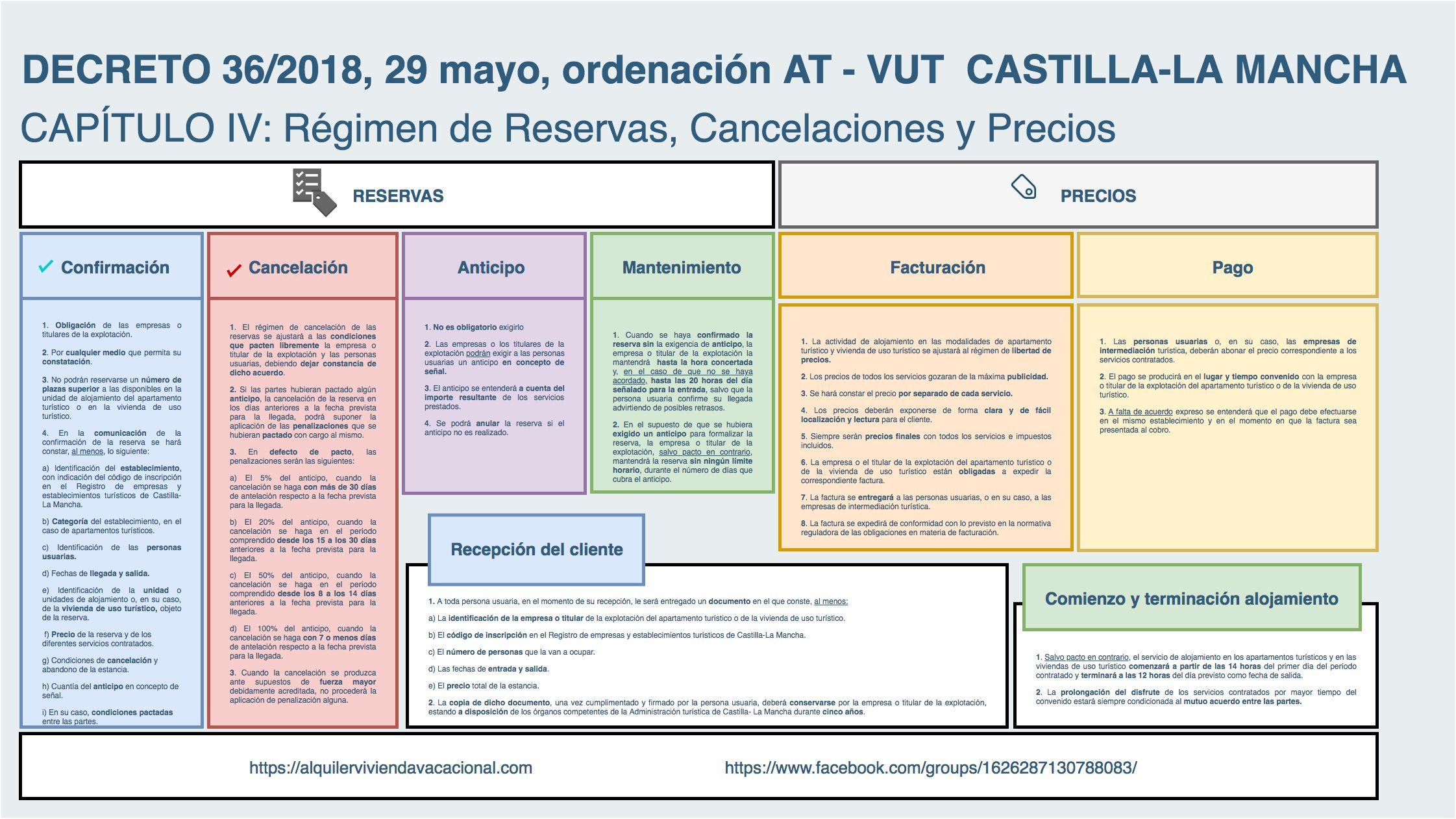 Castilla-La Mancha: Régimen de Reservas, Cancelaciones y Precios de las viviendas de uso turístico