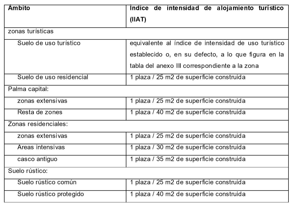 Indice de intensidad de alojamiento turístico
