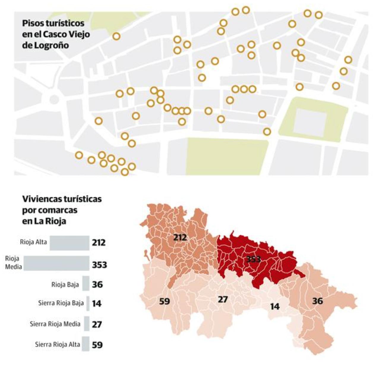 Viviendas turísticas por comarcas en La Rioja