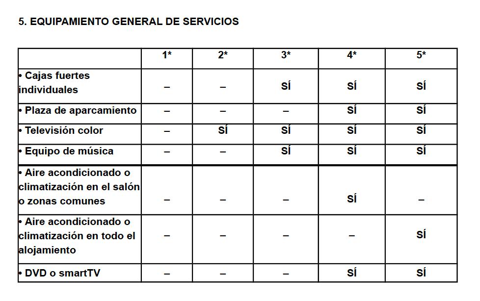 Equipamiento general de servicios