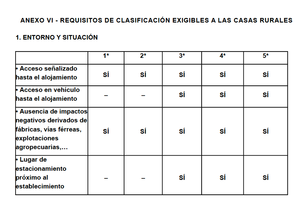 Requisitos de clasificación