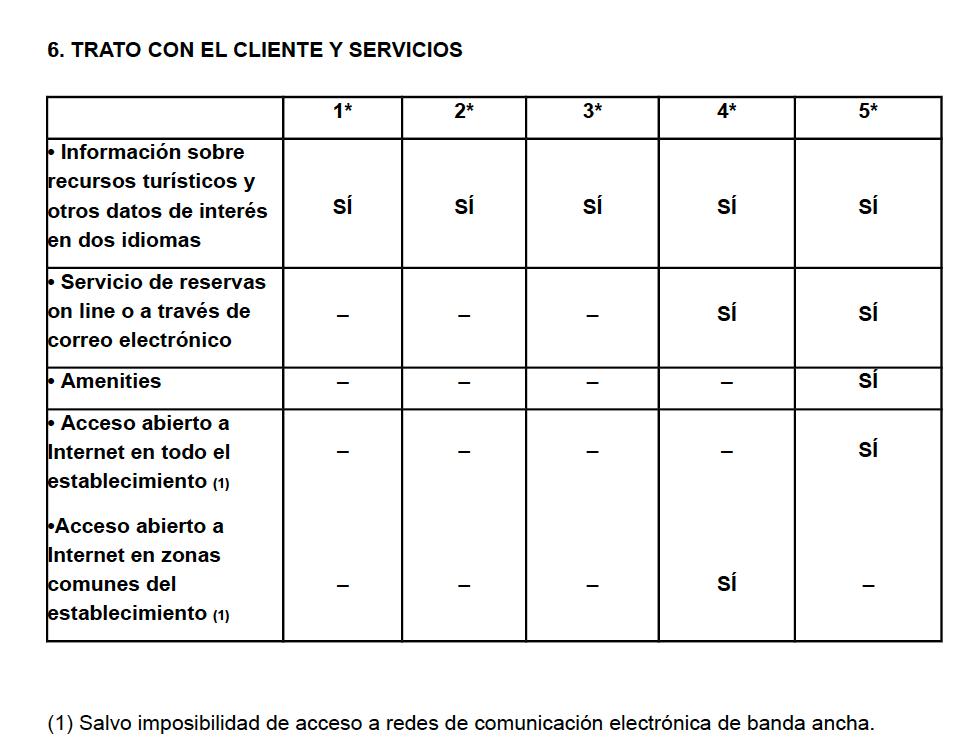 Trato con el cliente y servicios