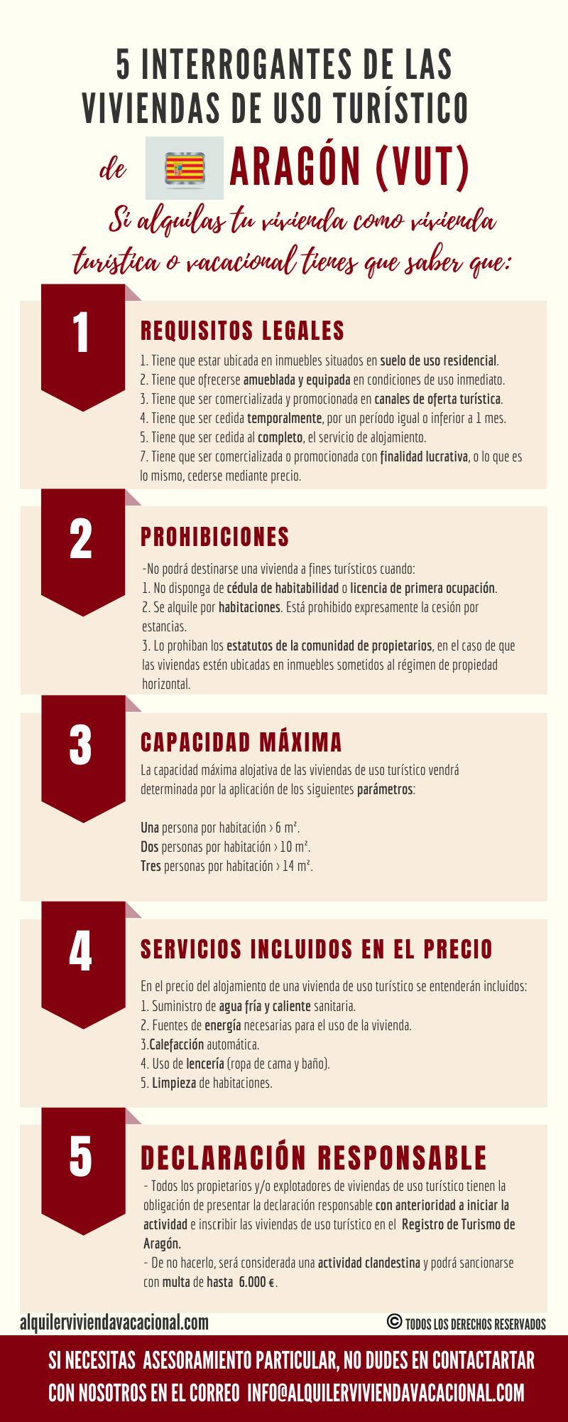 5 interrogantes de las VUT de Aragón