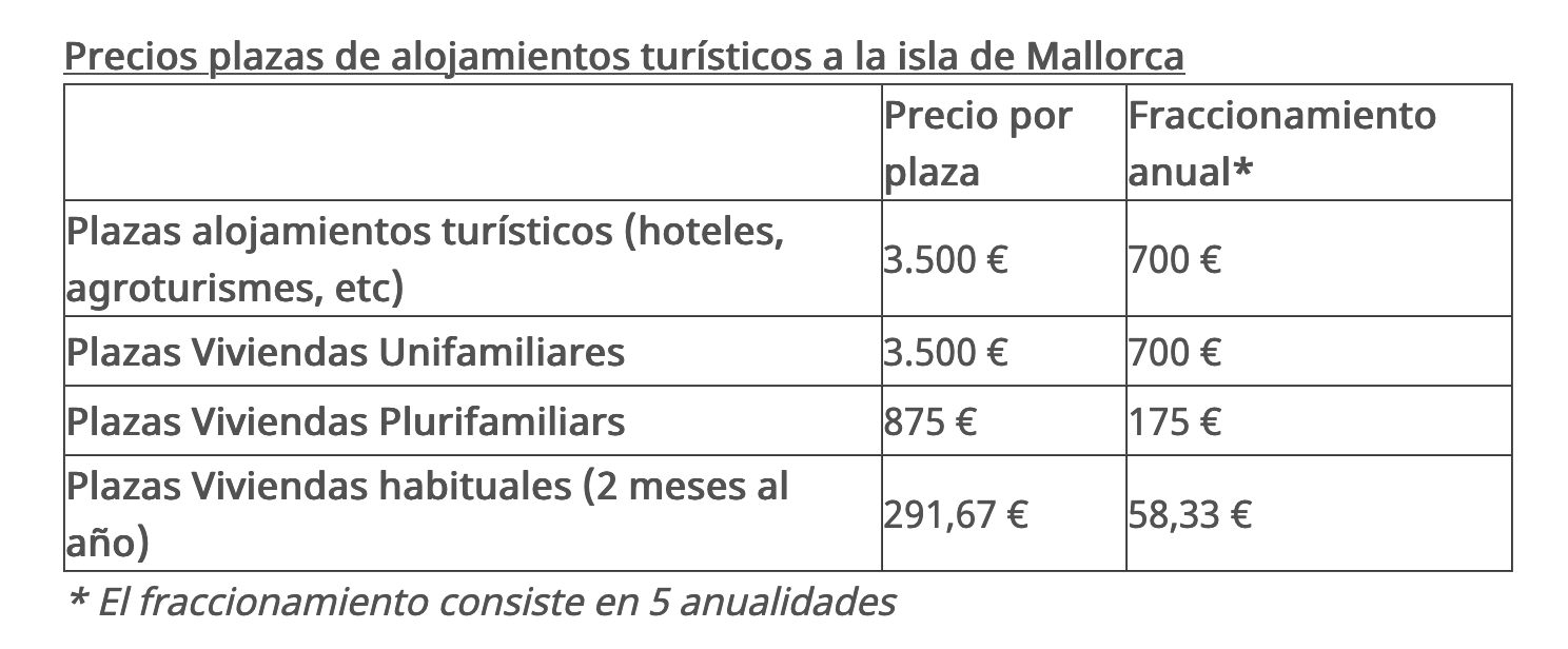 Precios plazas ETV Mallorca